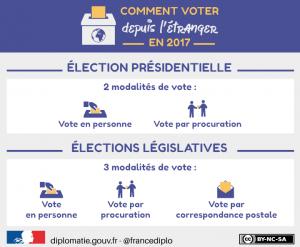 vote etranger